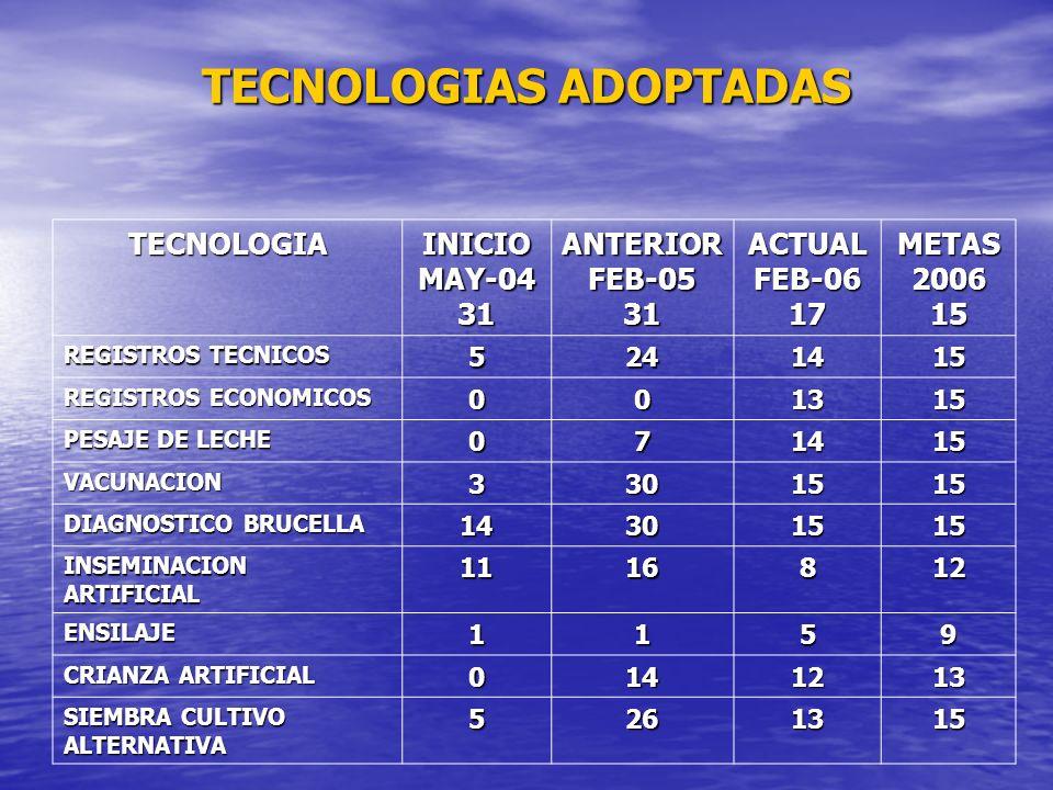 TECNOLOGIAS ADOPTADAS TECNOLOGIA INICIO MAY-04 31 ANTERIOR FEB-05 31 ACTUAL FEB-06 17 METAS 2006 15 REGISTROS TECNICOS 5241415 REGISTROS ECONOMICOS 00