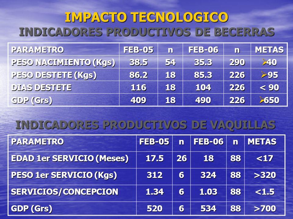 IMPACTO TECNOLOGICO INDICADORES PRODUCTIVOS DE BECERRAS PARAMETROFEB-05nFEB-06nMETAS PESO NACIMIENTO (Kgs) 38.55435.3290 40 40 PESO DESTETE (Kgs) 86.2