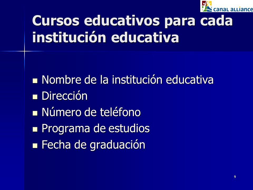 9 Cursos educativos para cada institución educativa Nombre de la institución educativa Nombre de la institución educativa Dirección Dirección Número d
