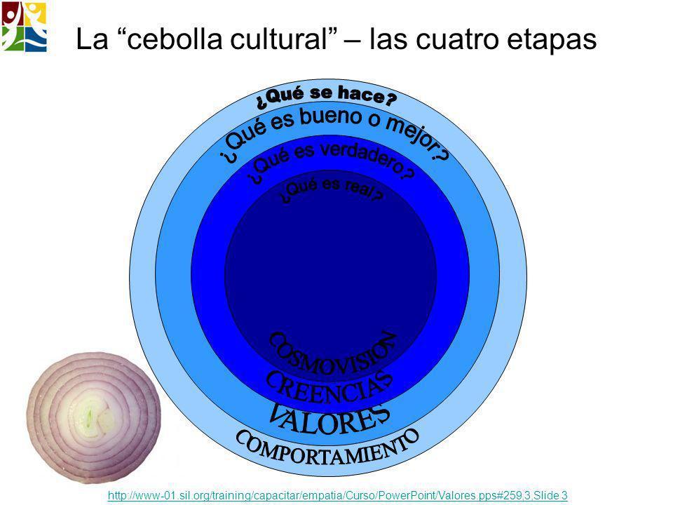 La cebolla cultural – las cuatro etapas http://www-01.sil.org/training/capacitar/empatia/Curso/PowerPoint/Valores.pps#259,3,Slide 3