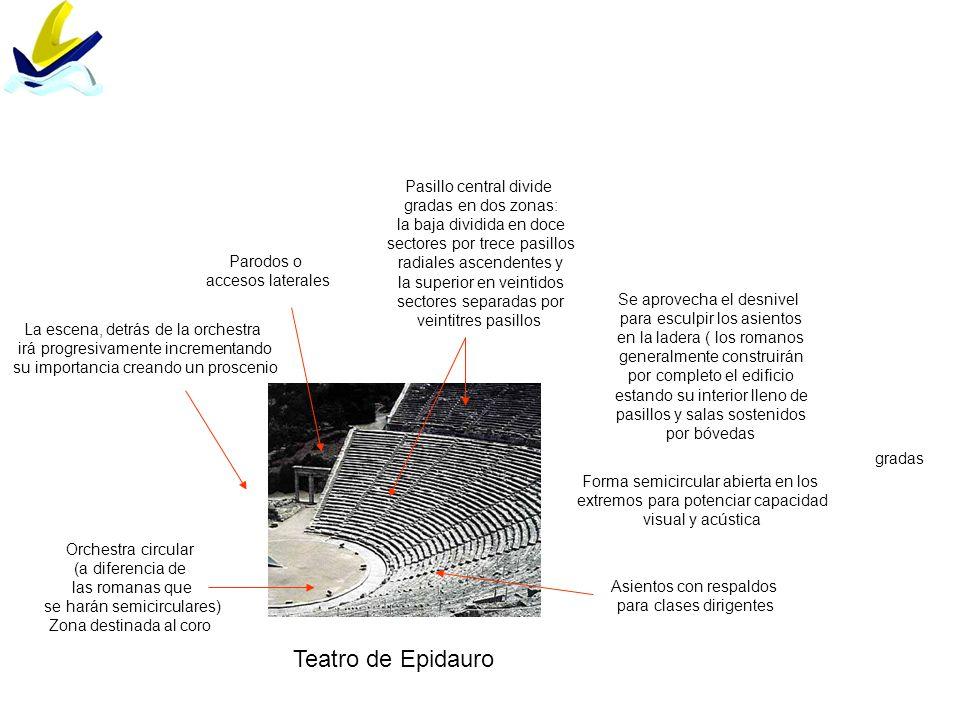 Teatro de Epidauro Orchestra circular (a diferencia de las romanas que se harán semicirculares) Zona destinada al coro gradas Parodos o accesos latera