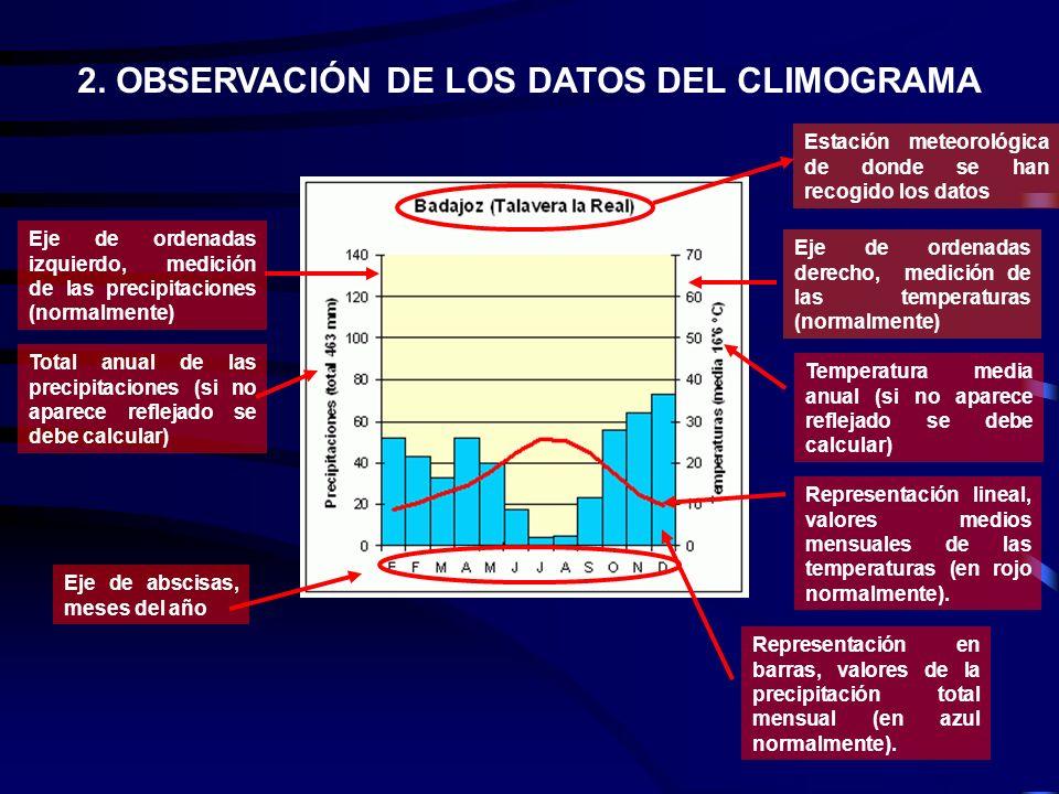 2. OBSERVACIÓN DE LOS DATOS DEL CLIMOGRAMA Estación meteorológica de donde se han recogido los datos Eje de ordenadas izquierdo, medición de las preci
