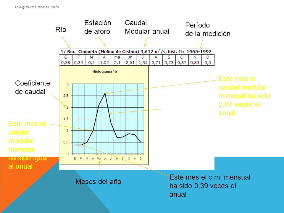Los regímenes hídricos en España Los factores o causas que influyen en la regularidad o irregularidad de un río en un punto determinado son: El relieve El clima Los suelos La vegetación Cantidad de precipitaciones Precipitaciones en forma de lluvia o nieve Retención nival (duración y época del deshielo) Cantidad de precipitaciones Precipitaciones en forma de lluvia o nieve Evapotranspiración Infiltración de agua y retención de la misma Evapotranspiración