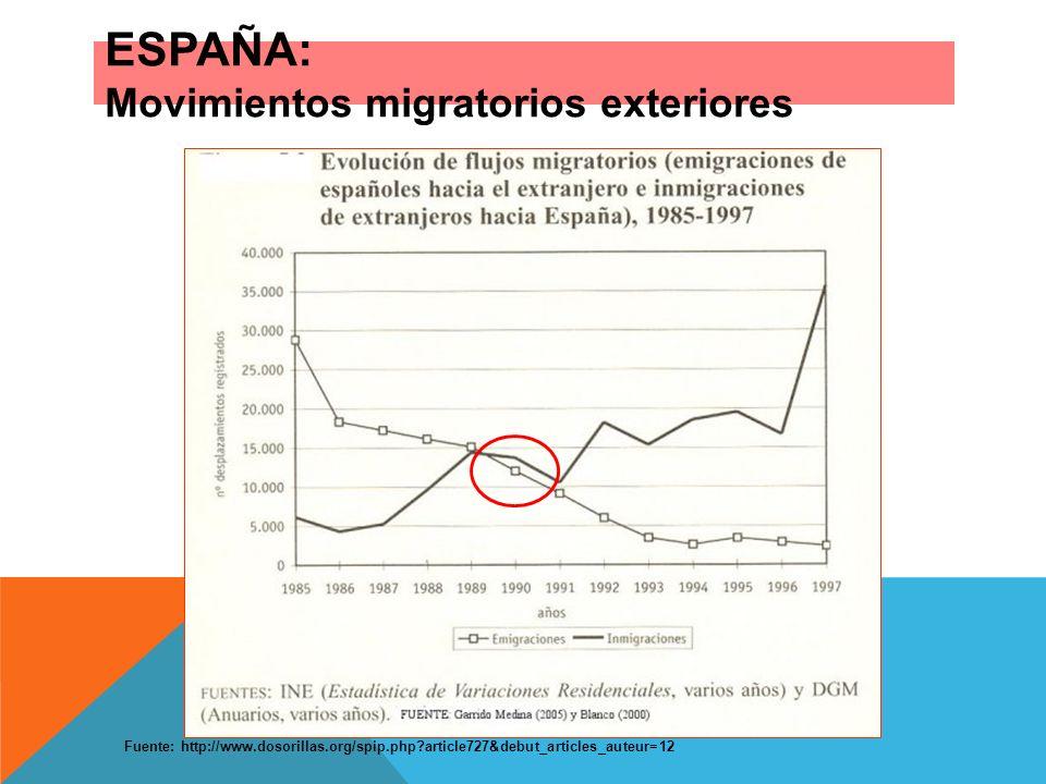 ESPAÑA: Movimientos migratorios exteriores Fuente: http://www.dosorillas.org/spip.php?article727&debut_articles_auteur=12