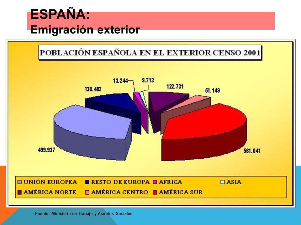 ESPAÑA: Emigración exterior Fuente: Ministerio de Trabajo y Asuntos Sociales