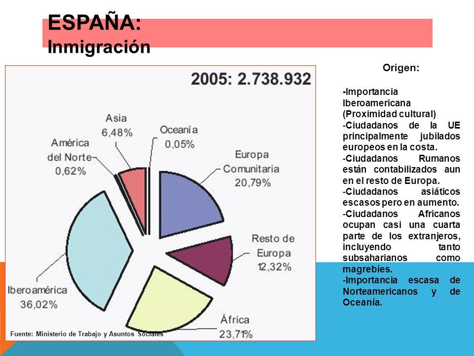 ESPAÑA: Inmigración Origen: -Importancia Iberoamericana (Proximidad cultural) -Ciudadanos de la UE principalmente jubilados europeos en la costa. -Ciu