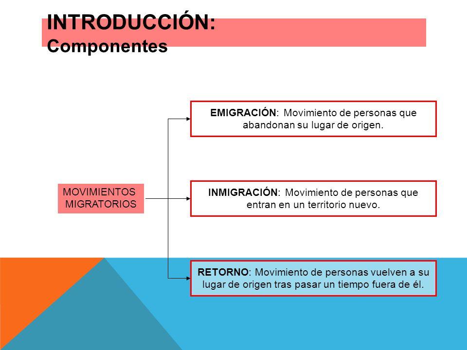 INTRODUCCIÓN: Componentes MOVIMIENTOS MIGRATORIOS EMIGRACIÓN: Movimiento de personas que abandonan su lugar de origen. INMIGRACIÓN: Movimiento de pers