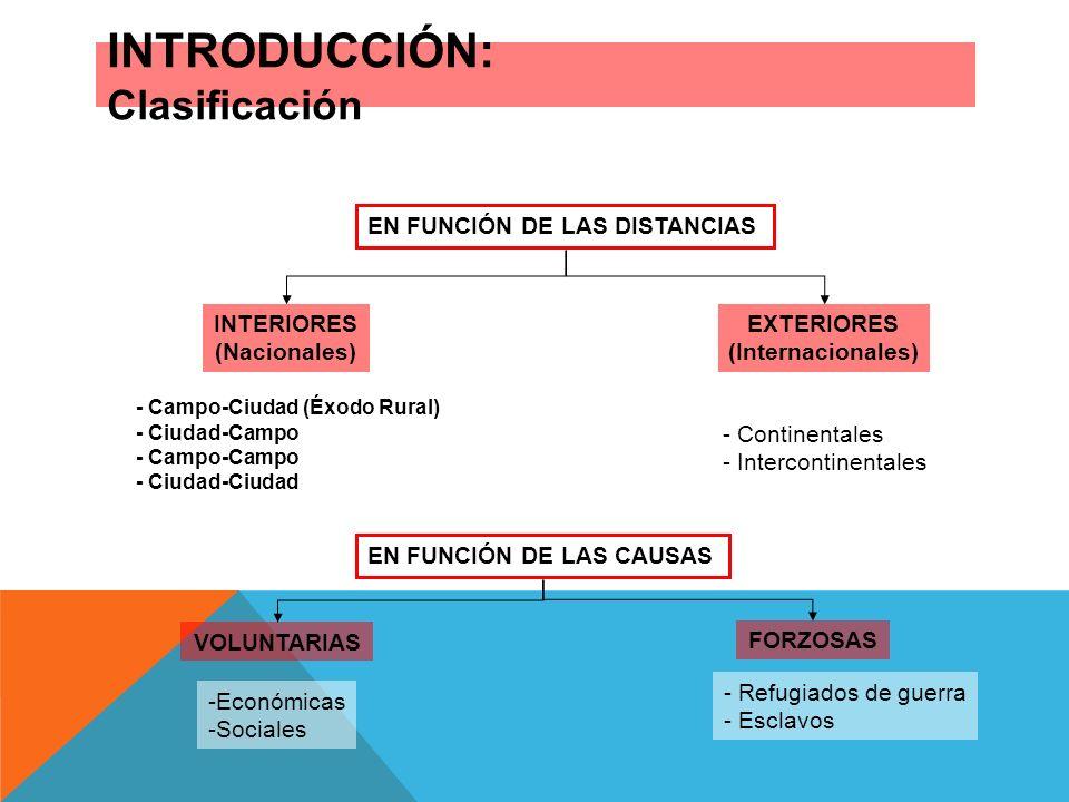 INTRODUCCIÓN: Clasificación EN FUNCIÓN DE LAS DISTANCIAS INTERIORES (Nacionales) EXTERIORES (Internacionales) - Campo-Ciudad (Éxodo Rural) - Ciudad-Ca