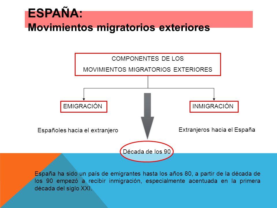 ESPAÑA: Movimientos migratorios exteriores COMPONENTES DE LOS MOVIMIENTOS MIGRATORIOS EXTERIORES EMIGRACIÓNINMIGRACIÓN Españoles hacia el extranjero E