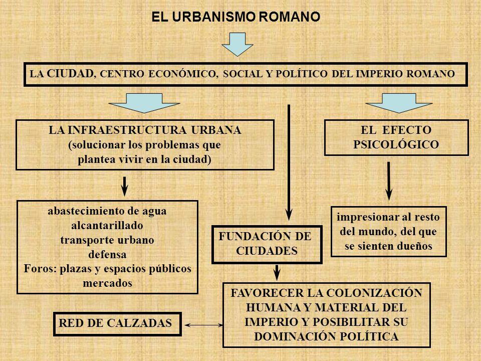 EL URBANISMO ROMANO LA CIUDAD, CENTRO ECONÓMICO, SOCIAL Y POLÍTICO DEL IMPERIO ROMANO LA INFRAESTRUCTURA URBANA (solucionar los problemas que plantea