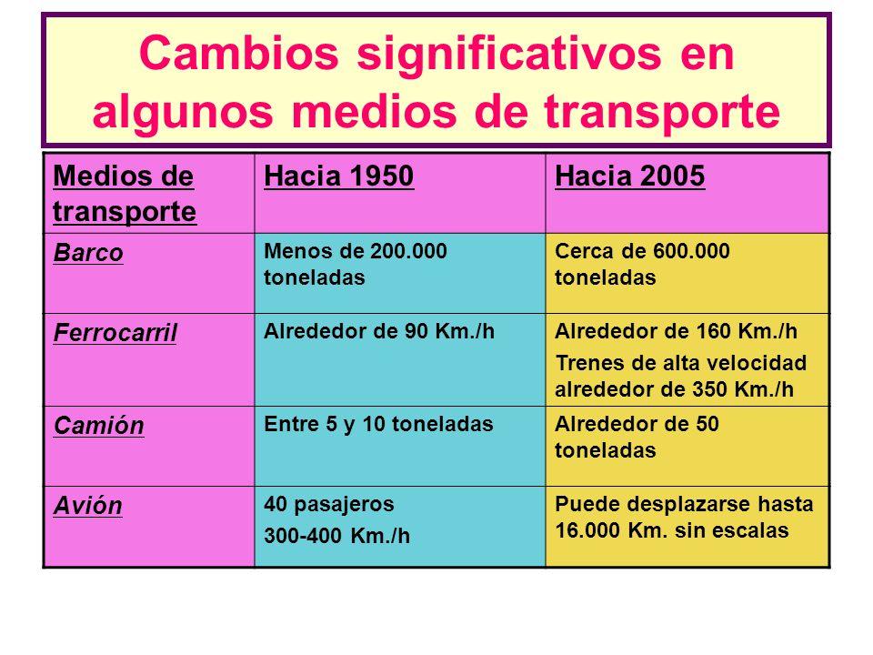 Cambios significativos en algunos medios de transporte Medios de transporte Hacia 1950Hacia 2005 Barco Menos de 200.000 toneladas Cerca de 600.000 ton