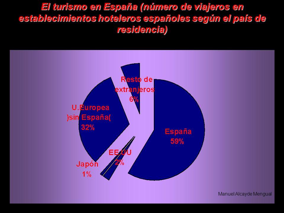 El turismo en España (número de viajeros en establecimientos hoteleros españoles según el país de residencia) Manuel Alcayde Mengual