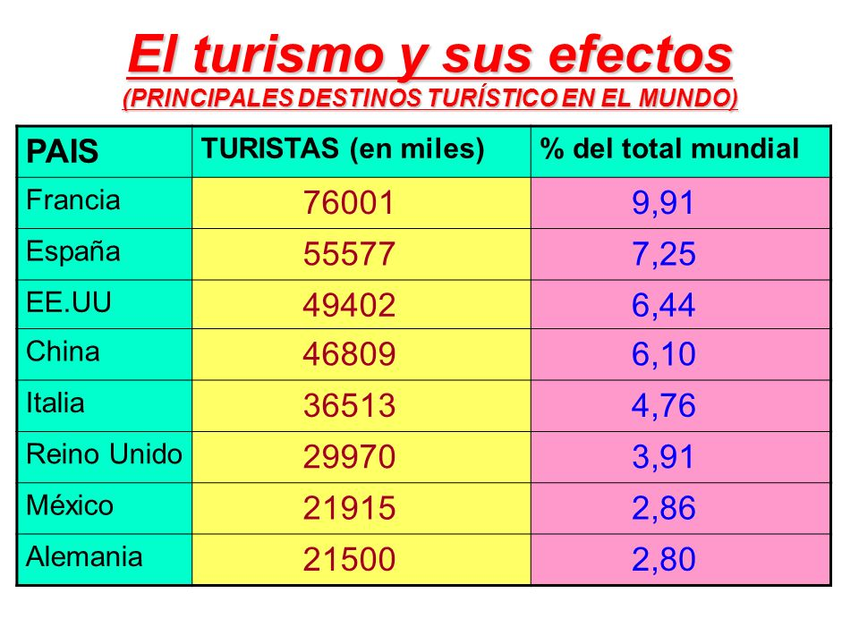 El turismo y sus efectos (PRINCIPALES DESTINOS TURÍSTICO EN EL MUNDO) PAIS TURISTAS (en miles)% del total mundial Francia 76001 9,91 España 55577 7,25