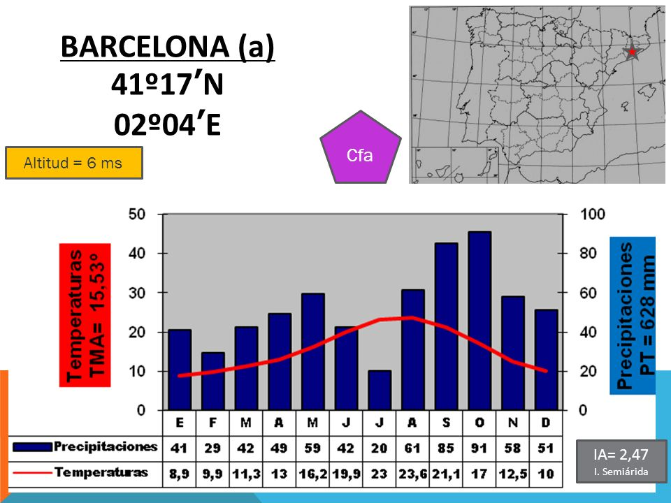 Altitud = 6 ms BARCELONA (a) 41º17N 02º04E Cfa IA= 2,47 I. Semiárida