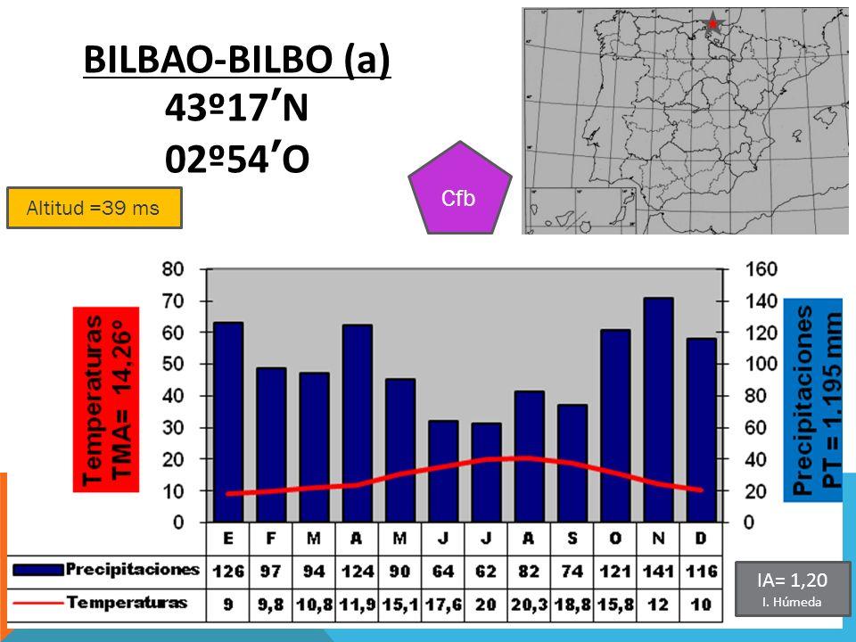 Altitud =39 ms BILBAO-BILBO (a) 43º17N 02º54O Cfb IA= 1,20 I. Húmeda
