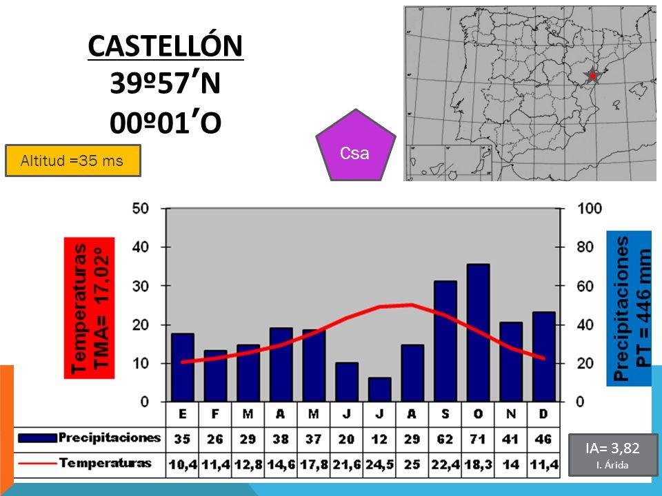 Altitud =35 ms CASTELLÓN 39º57N 00º01O Csa IA= 3,82 I. Árida