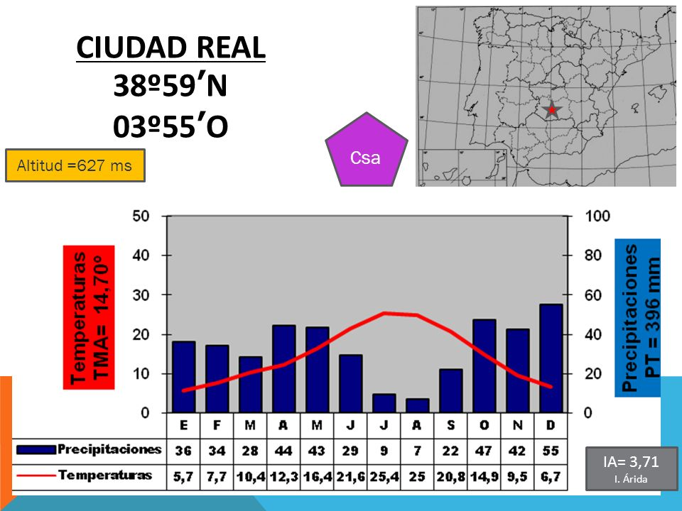 Altitud =627 ms CIUDAD REAL 38º59N 03º55O Csa IA= 3,71 I. Árida