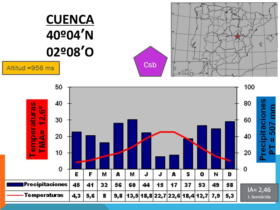Altitud =956 ms CUENCA 40º04N 02º08O Csb IA= 2,46 I. Semiárida