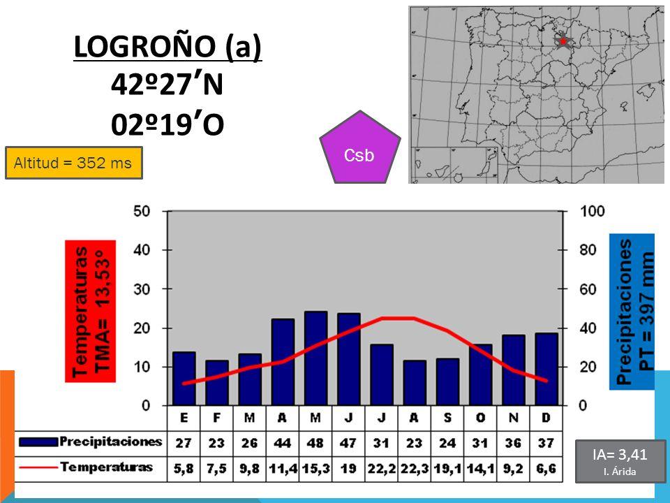 Altitud = 352 ms LOGROÑO (a) 42º27N 02º19O Csb IA= 3,41 I. Árida