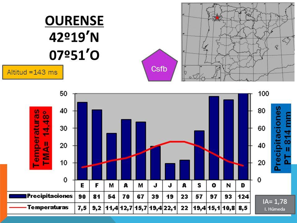 Altitud =143 ms OURENSE 42º19N 07º51O Csfb IA= 1,78 I. Húmeda