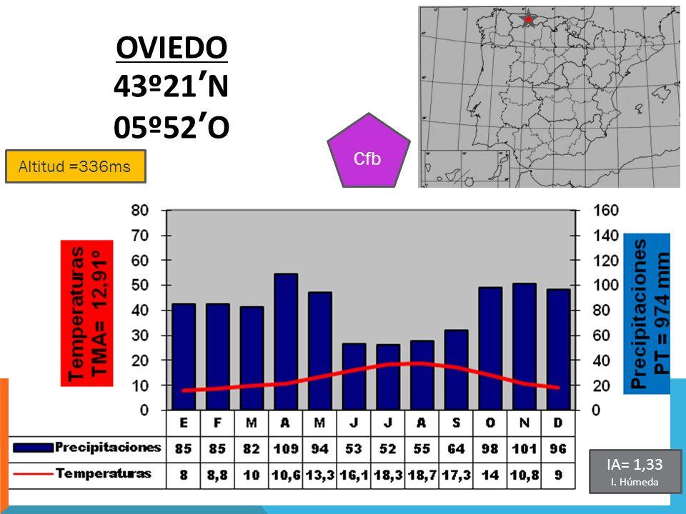 Altitud =336ms OVIEDO 43º21N 05º52O Cfb IA= 1,33 I. Húmeda