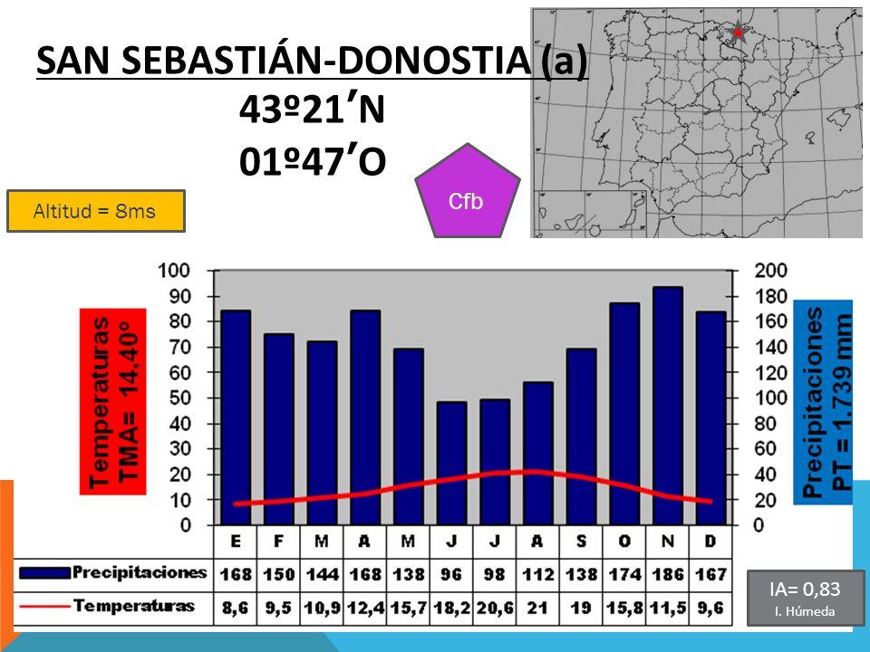 Altitud = 8ms SAN SEBASTIÁN-DONOSTIA (a) 43º21N 01º47O Cfb IA= 0,83 I. Húmeda