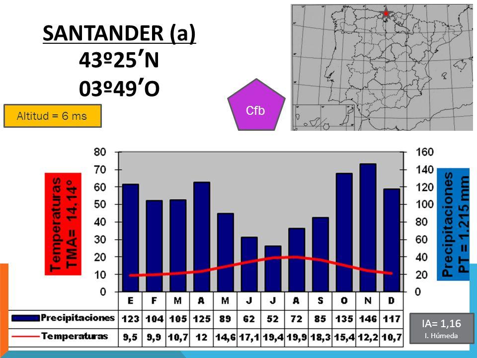 Altitud = 6 ms SANTANDER (a) 43º25N 03º49O Cfb IA= 1,16 I. Húmeda