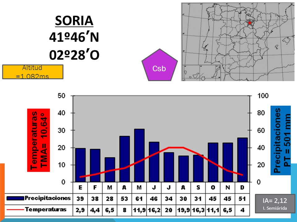 Altitud =1.082ms SORIA 41º46N 02º28O Csb IA= 2,12 I. Semiárida