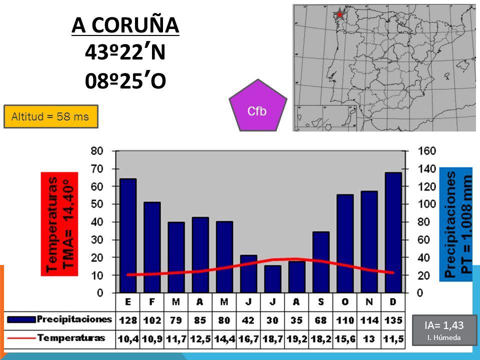 Altitud = 58 ms A CORUÑA 43º22N 08º25O Cfb IA= 1,43 I. Húmeda