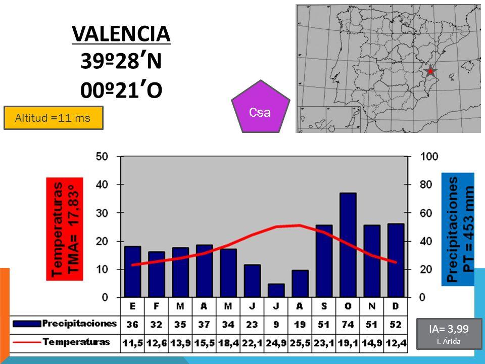 Altitud =11 ms VALENCIA 39º28N 00º21O Csa IA= 3,99 I. Árida