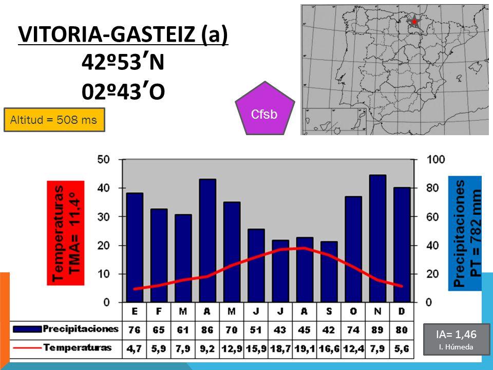 Altitud = 508 ms VITORIA-GASTEIZ (a) 42º53N 02º43O Cfsb IA= 1,46 I. Húmeda