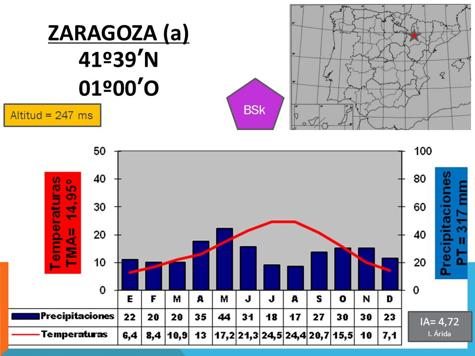 Altitud = 247 ms ZARAGOZA (a) 41º39N 01º00O BSk IA= 4,72 I. Árida