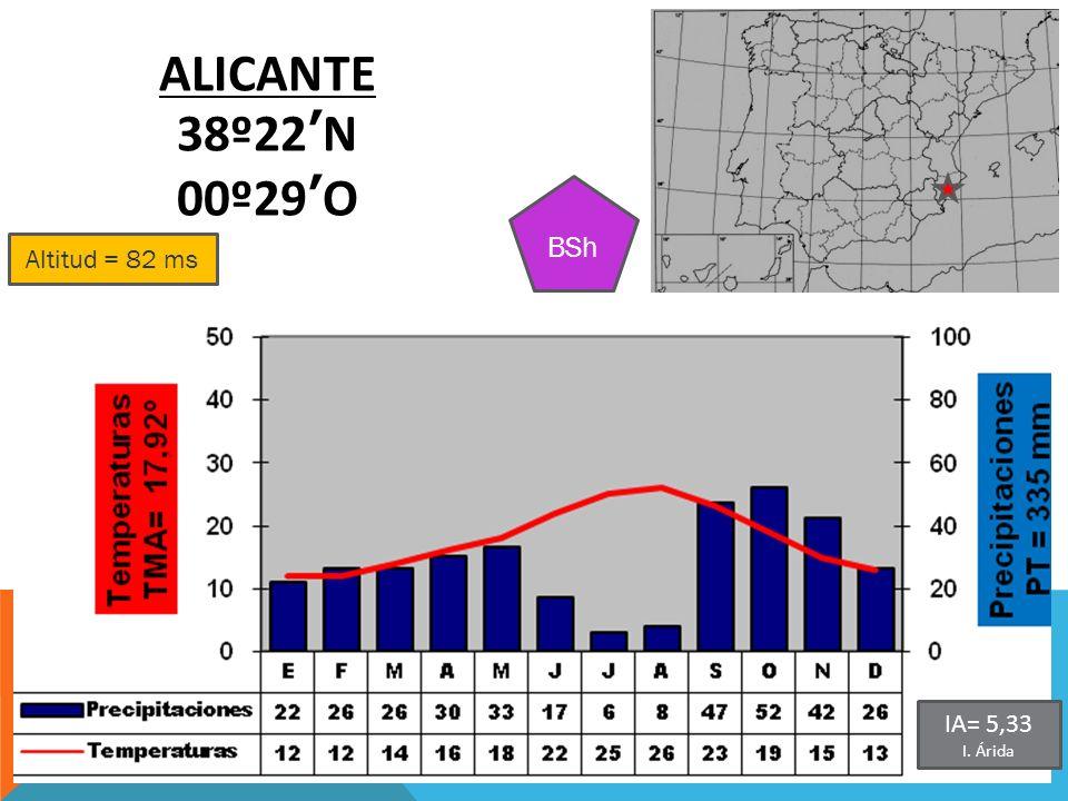 Altitud = 82 ms ALICANTE 38º22N 00º29O BSh IA= 5,33 I. Árida