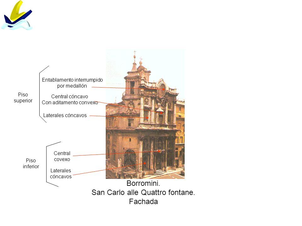 Borromini. San Carlo alle Quattro fontane. Fachada Piso inferior Laterales cóncavos Central covexo Piso superior Central cóncavo Con aditamento convex