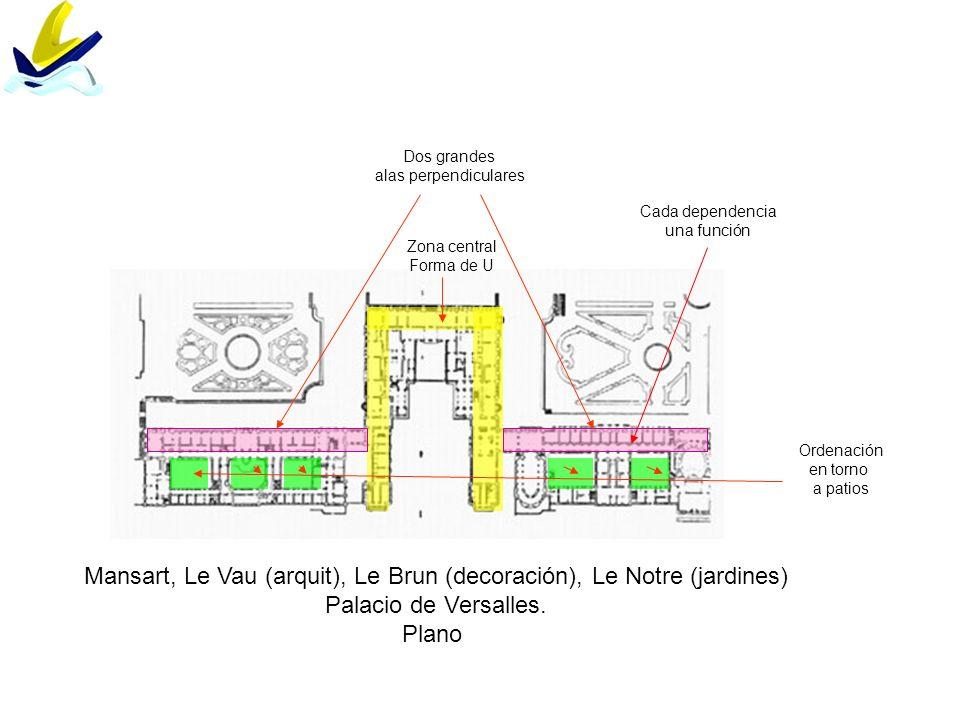 Mansart, Le Vau (arquit), Le Brun (decoración), Le Notre (jardines) Palacio de Versalles. Plano Zona central Forma de U Dos grandes alas perpendicular