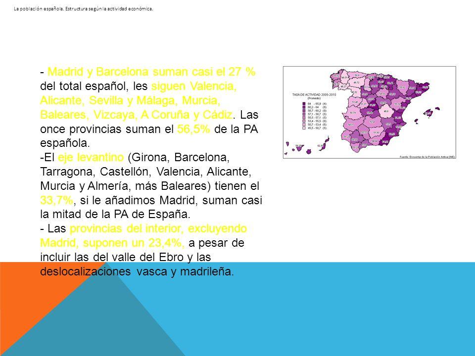 La población española. Estructura según la actividad económica. - Madrid y Barcelona suman casi el 27 % del total español, les siguen Valencia, Alican