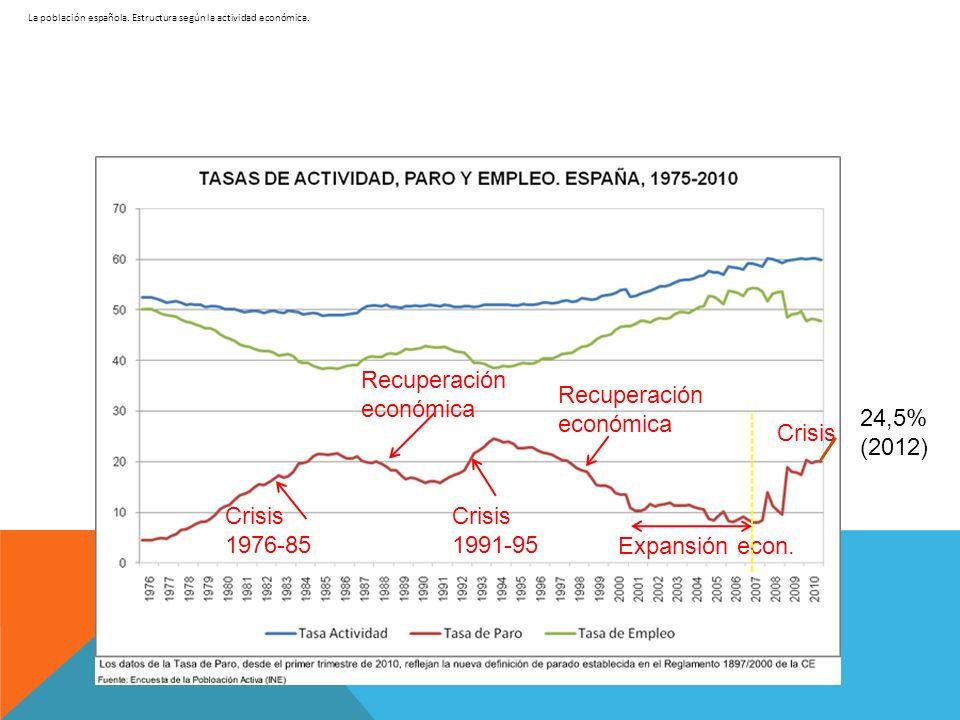 Crisis 1976-85 Recuperación económica Recuperación económica Crisis 1991-95 Expansión econ. Crisis 24,5% (2012)