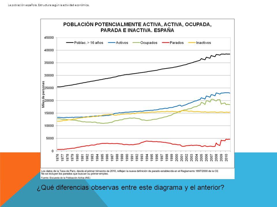 La población española. Estructura según la actividad económica. ¿Qué diferencias observas entre este diagrama y el anterior?