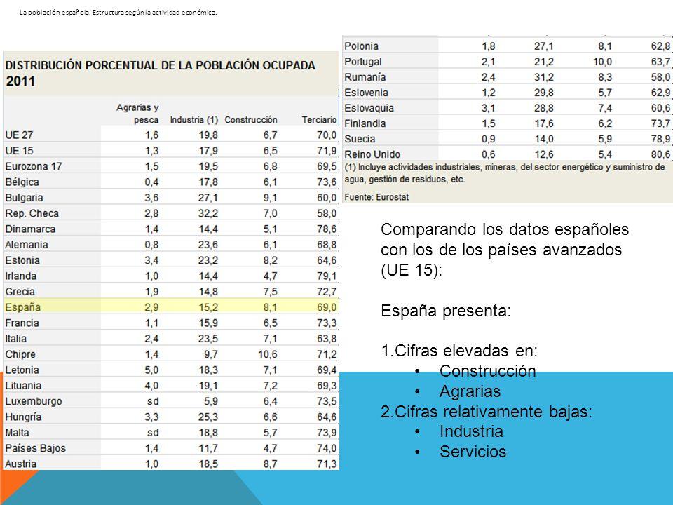 La población española. Estructura según la actividad económica. Comparando los datos españoles con los de los países avanzados (UE 15): España present
