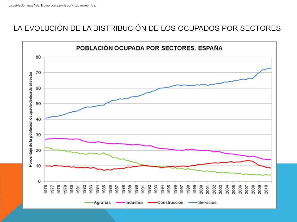 La población española. Estructura según la actividad económica. LA EVOLUCIÓN DE LA DISTRIBUCIÓN DE LOS OCUPADOS POR SECTORES