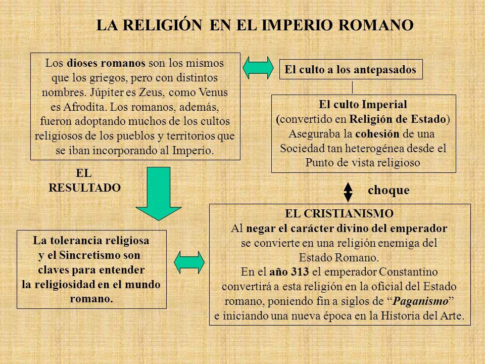 LA RELIGIÓN EN EL IMPERIO ROMANO Los dioses romanos son los mismos que los griegos, pero con distintos nombres. Júpiter es Zeus, como Venus es Afrodit