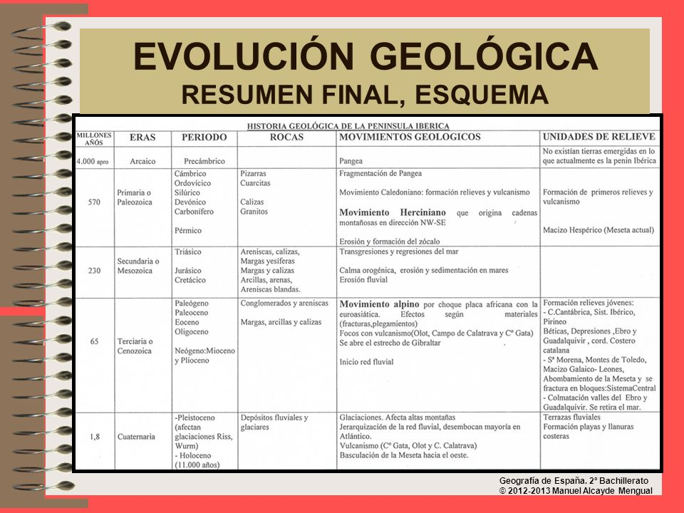 EVOLUCIÓN GEOLÓGICA RESUMEN FINAL, ESQUEMA Geografía de España.