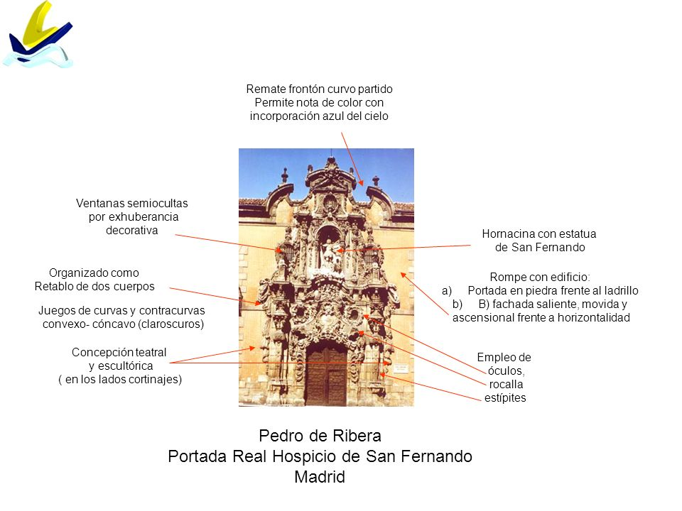 Pedro de Ribera Portada Real Hospicio de San Fernando Madrid Rompe con edificio: a)Portada en piedra frente al ladrillo b)B) fachada saliente, movida