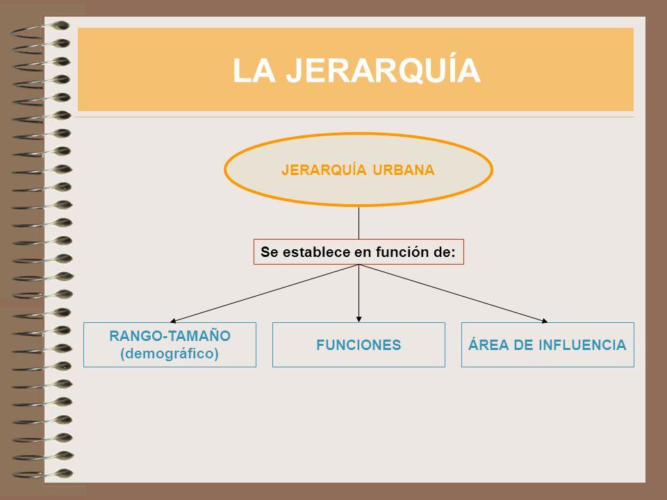 LA JERARQUÍA JERARQUÍA URBANA RANGO-TAMAÑO (demográfico) FUNCIONESÁREA DE INFLUENCIA Se establece en función de: