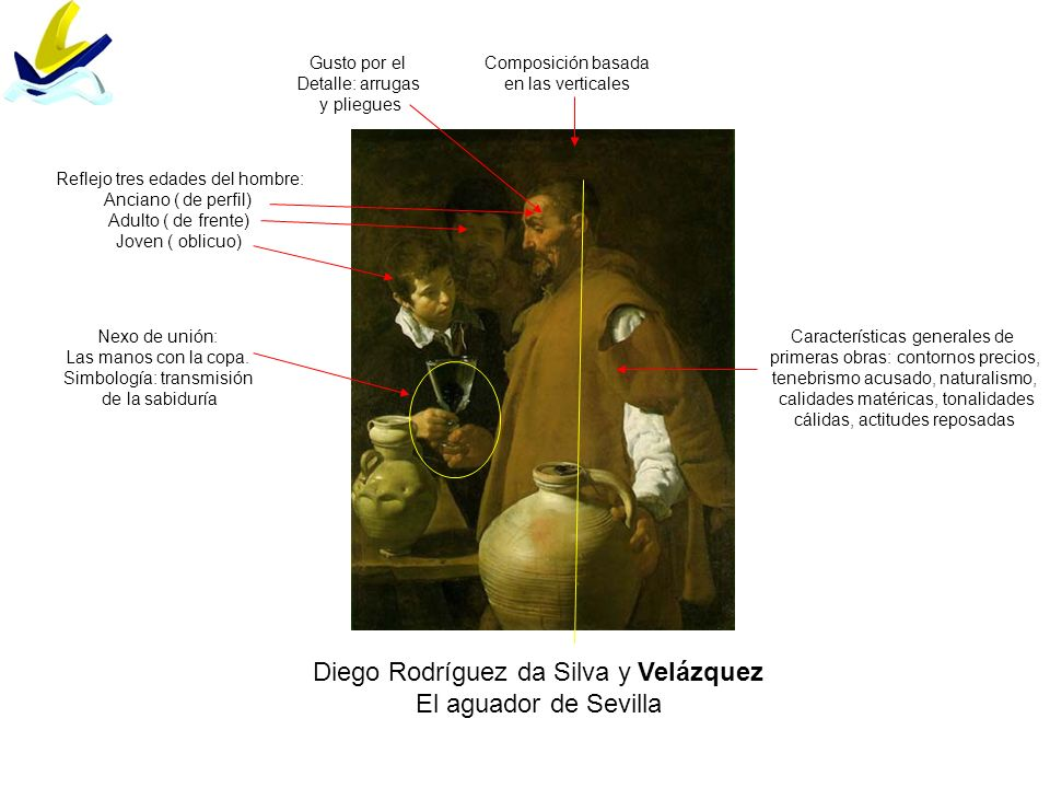 Diego Rodríguez da Silva y Velázquez El aguador de Sevilla Composición basada en las verticales Reflejo tres edades del hombre: Anciano ( de perfil) A