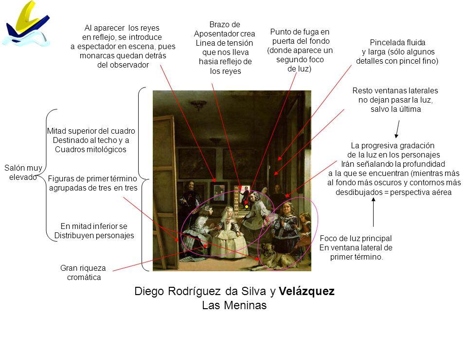 Diego Rodríguez da Silva y Velázquez Las Meninas Punto de fuga en puerta del fondo (donde aparece un segundo foco de luz) Foco de luz principal En ven