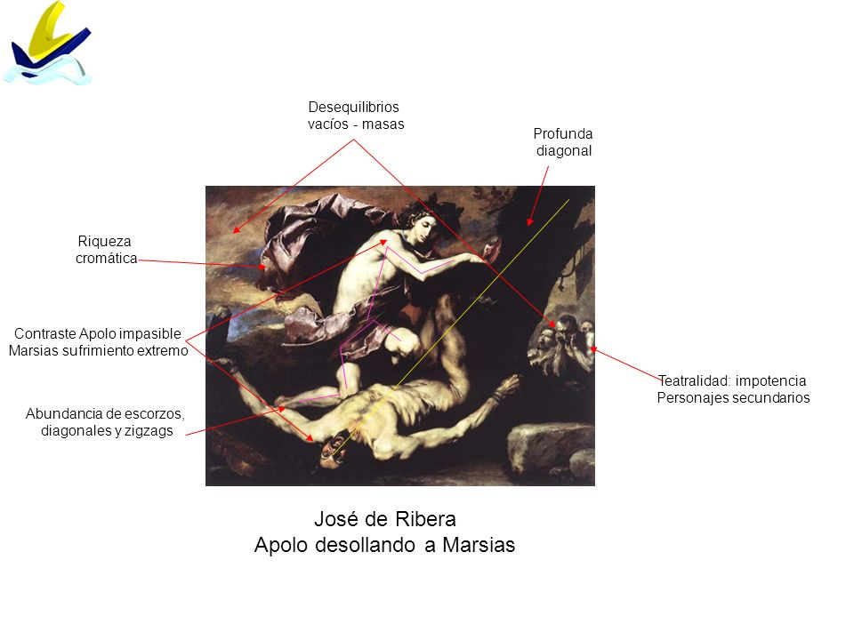 Diego Rodríguez da Silva y Velázquez Las hilanderas Significado: superioridad de las Bellas artes sobre las artes manuales Puttis se dirigen hacia Aracné (símbolo de su triunfo por lo que Atenea la convertirá en araña) Damas con ropajes del s.