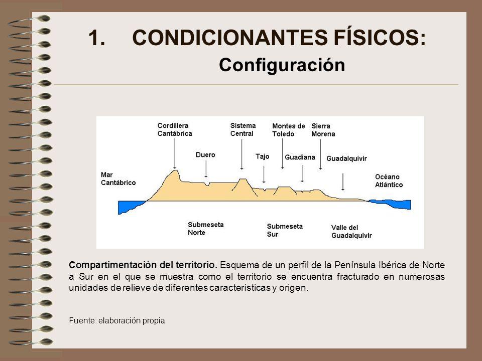 1.CONDICIONANTES FÍSICOS: Configuración Compartimentación del territorio. Esquema de un perfil de la Península Ibérica de Norte a Sur en el que se mue