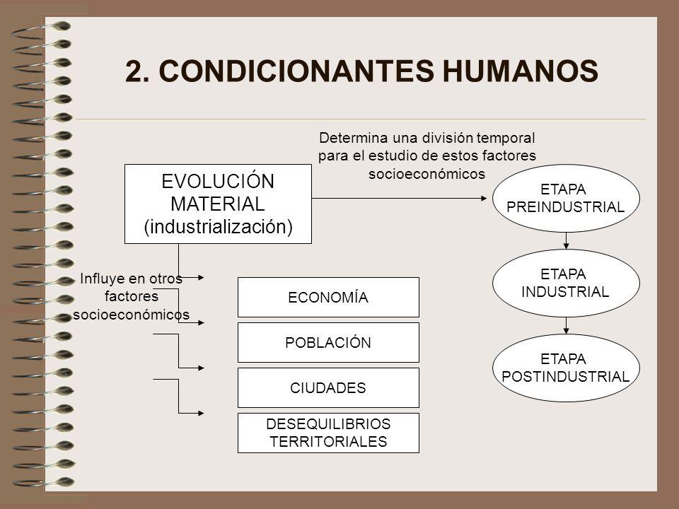 2. CONDICIONANTES HUMANOS EVOLUCIÓN MATERIAL (industrialización) POBLACIÓN CIUDADES DESEQUILIBRIOS TERRITORIALES ECONOMÍA Influye en otros factores so