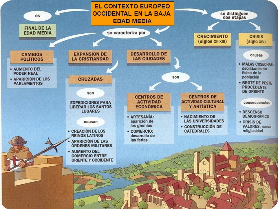 CONDICIONANTES HISTÓRICOS QUE EXPLICAN LA GÉNESIS DEL ESTILO GÓTICO TRANSFORMACIONES ECONÓMICAS Y SOCIALES EN LA BAJA EDAD MEDIA (S.